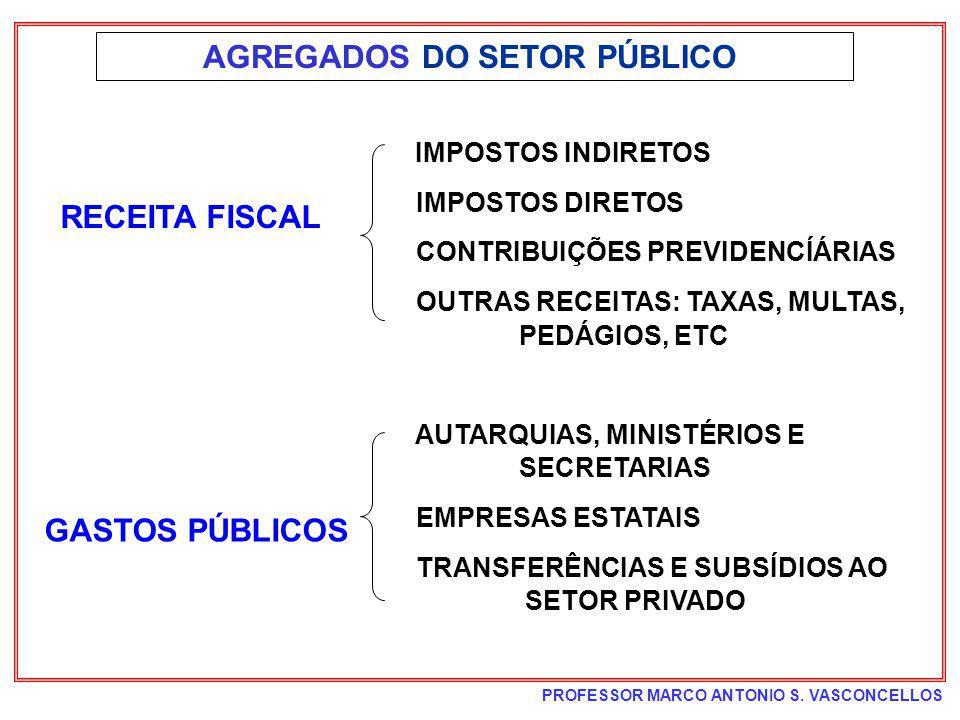 PROFESSOR MARCO ANTONIO S. VASCONCELLOS AGREGADOS DO SETOR PÚBLICO IMPOSTOS INDIRETOS IMPOSTOS DIRETOS CONTRIBUIÇÕES PREVIDENCÍÁRIAS OUTRAS RECEITAS: