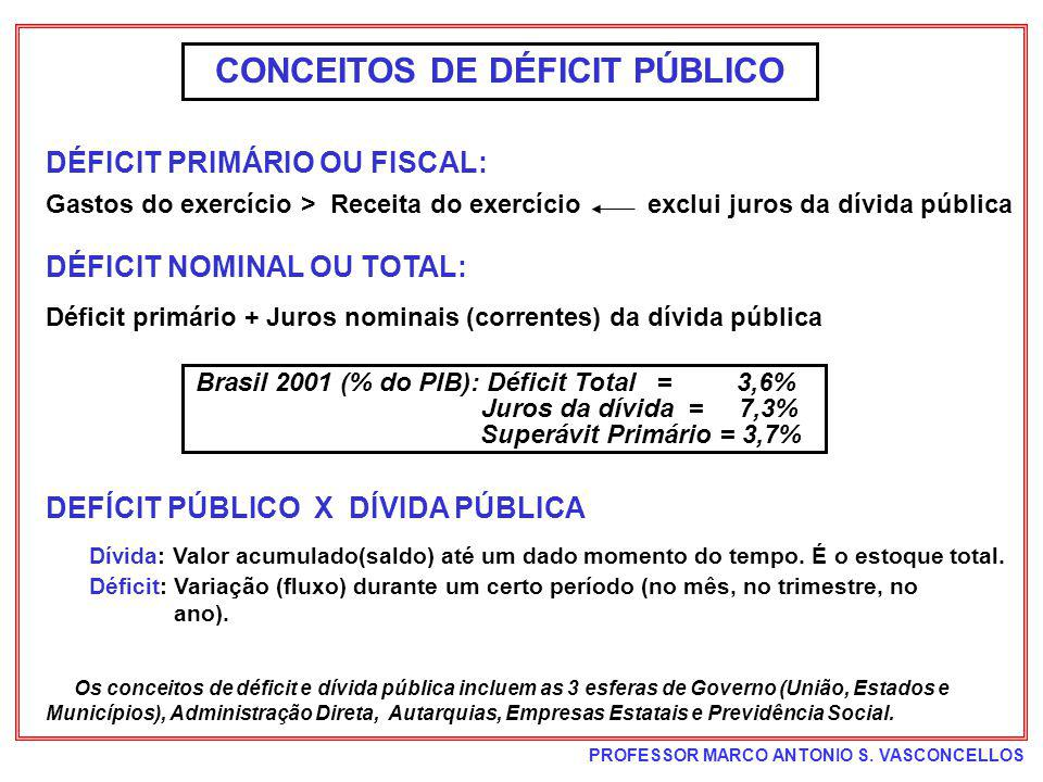 PROFESSOR MARCO ANTONIO S. VASCONCELLOS OBSERVAÇÕES SOBRE ECONOMIA BRASILEIRA ATUAL