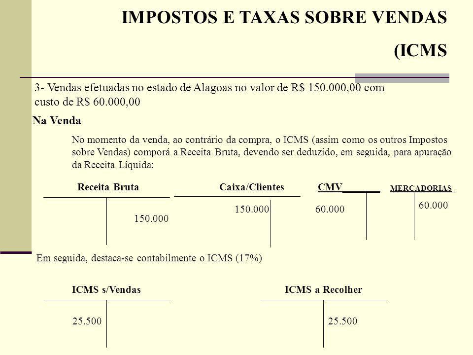 IMPOSTOS E TAXAS SOBRE VENDAS (ICMS Na Venda No momento da venda, ao contrário da compra, o ICMS (assim como os outros Impostos sobre Vendas) comporá