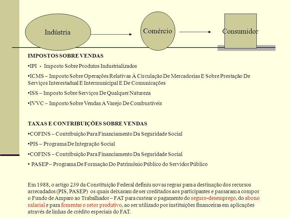 Indústria Comércio Consumidor IMPOSTOS SOBRE VENDAS IPI - Imposto Sobre Produtos Industrializados ICMS – Imposto Sobre Operações Relativas À Circulaçã