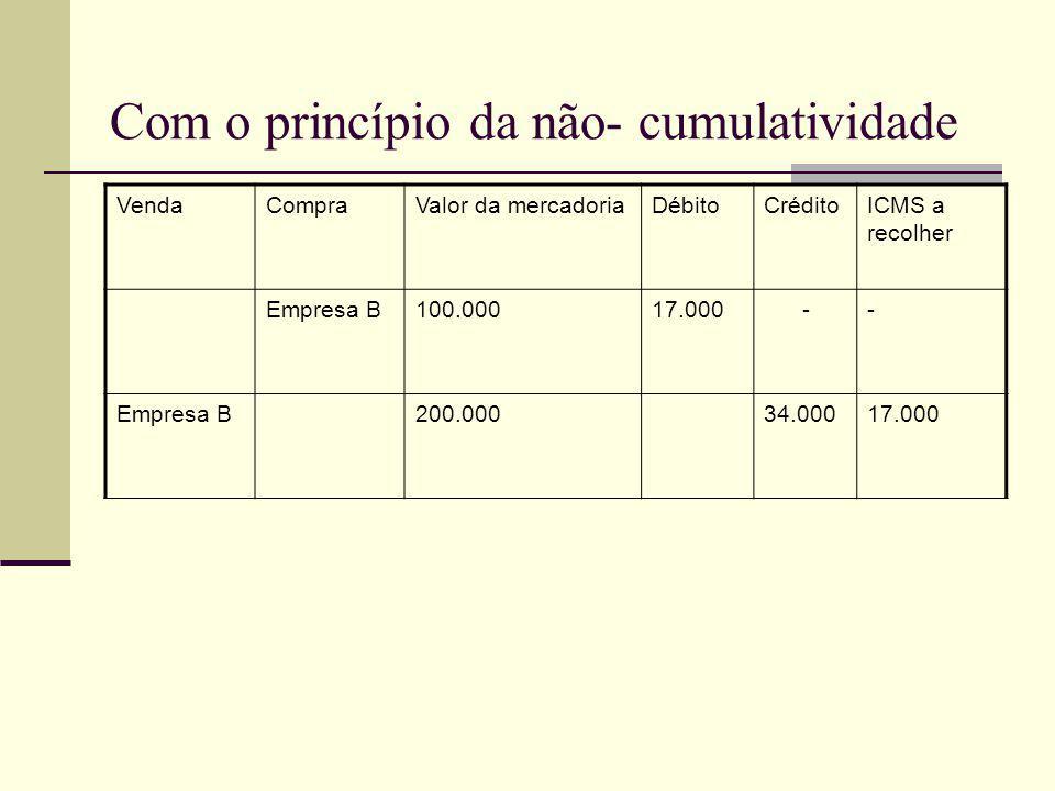 Com o princípio da não- cumulatividade VendaCompraValor da mercadoriaDébitoCréditoICMS a recolher Empresa B100.00017.000-- Empresa B200.00034.00017.00
