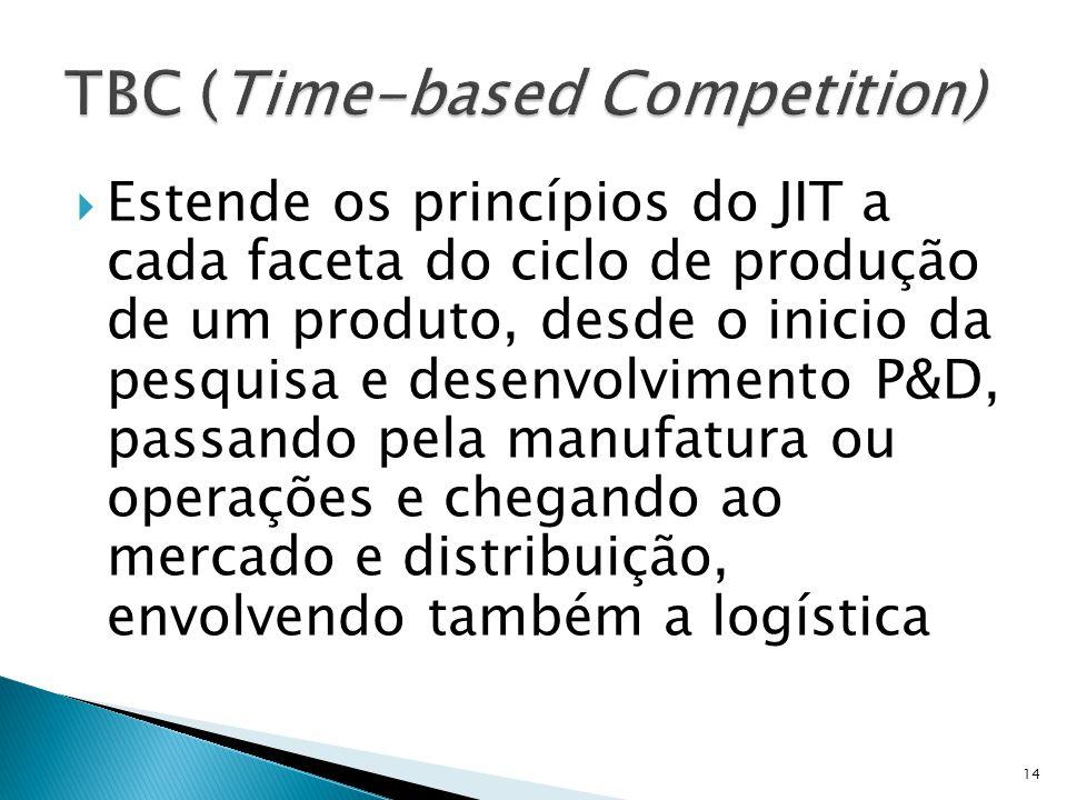 Estende os princípios do JIT a cada faceta do ciclo de produção de um produto, desde o inicio da pesquisa e desenvolvimento P&D, passando pela manufatura ou operações e chegando ao mercado e distribuição, envolvendo também a logística 14
