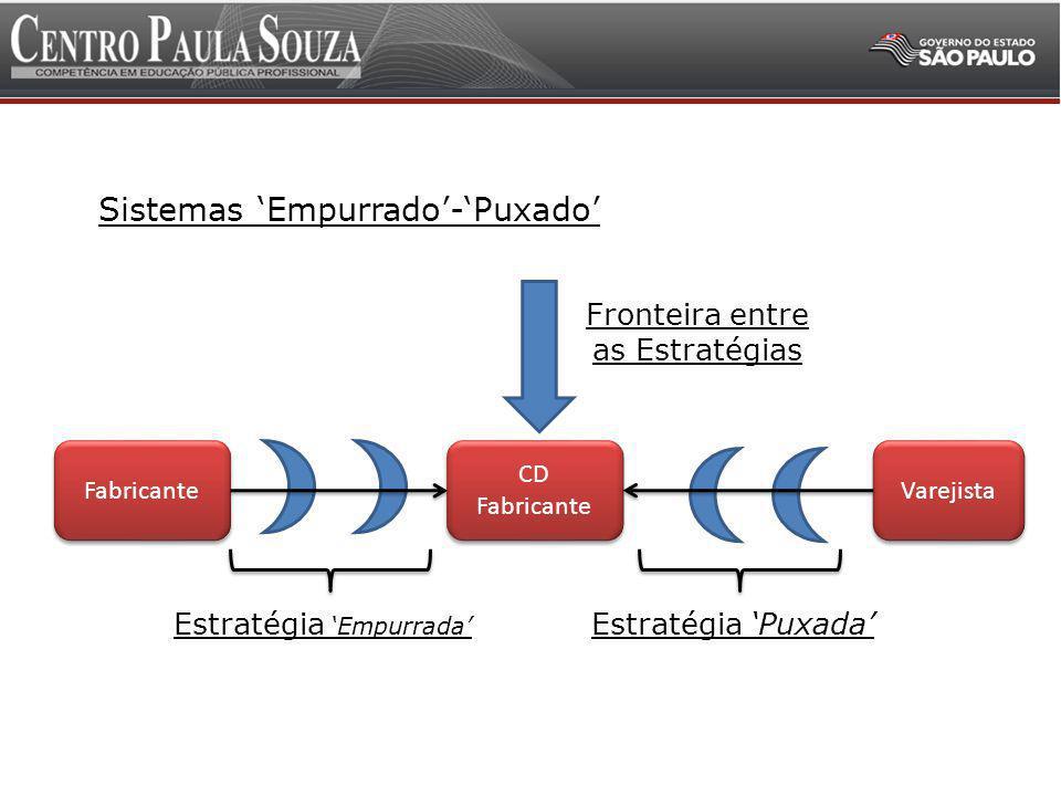 Administração da Cadeia de Suprimentos 3 Sistemas Empurrado-Puxado.