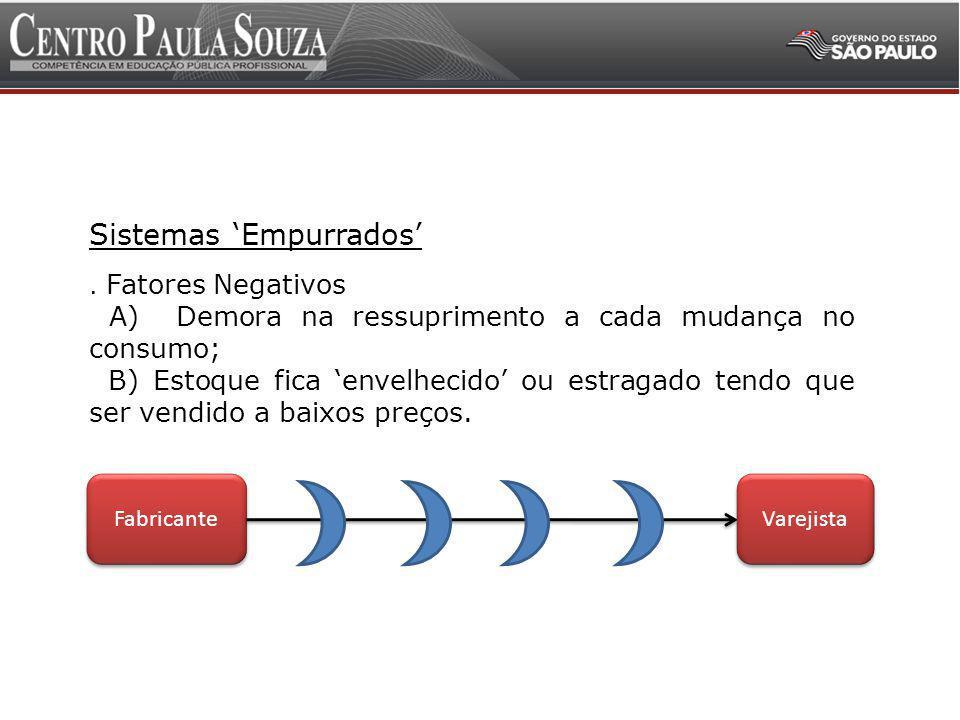 Administração da Cadeia de Suprimentos 3 Sistemas Puxados.