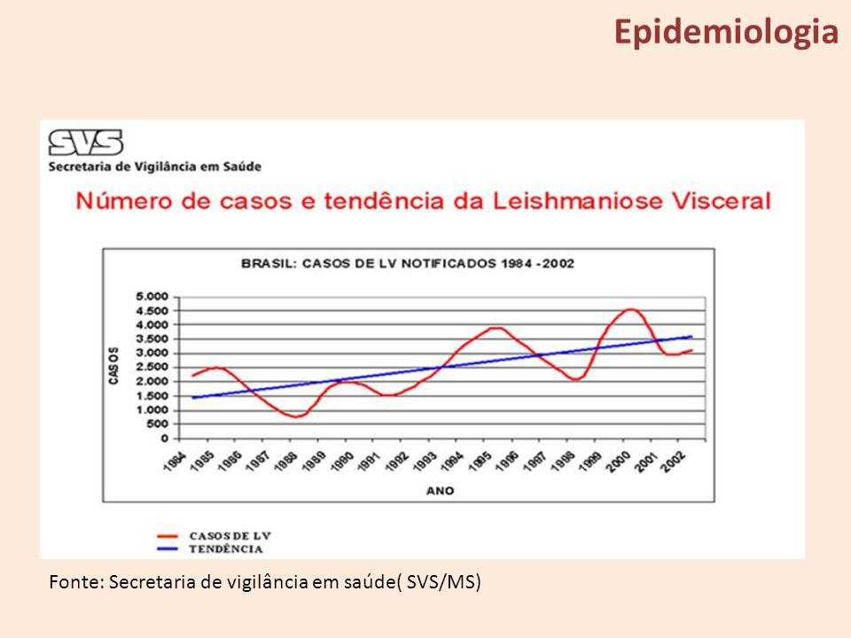 Fonte: Secretaria de vigilância em saúde( SVS/MS) Epidemiologia