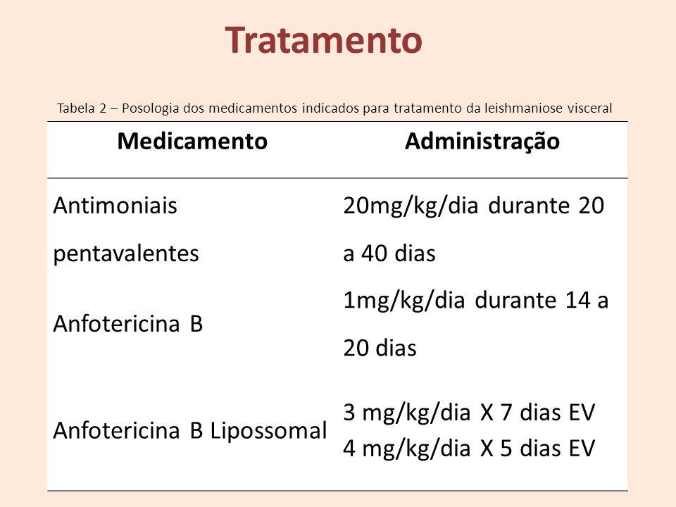 MedicamentoAdministração Antimoniais pentavalentes 20mg/kg/dia durante 20 a 40 dias Anfotericina B 1mg/kg/dia durante 14 a 20 dias Anfotericina B Lipo