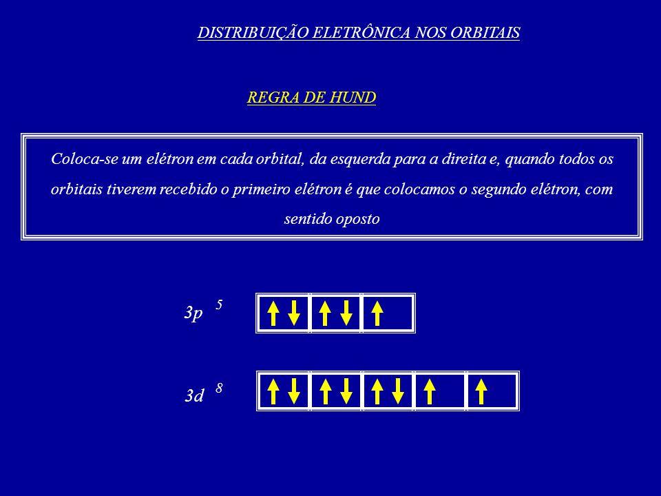 DISTRIBUIÇÃO ELETRÔNICA NOS ORBITAIS REGRA DE HUND Coloca-se um elétron em cada orbital, da esquerda para a direita e, quando todos os orbitais tiverem recebido o primeiro elétron é que colocamos o segundo elétron, com sentido oposto 3p 5 3d 8