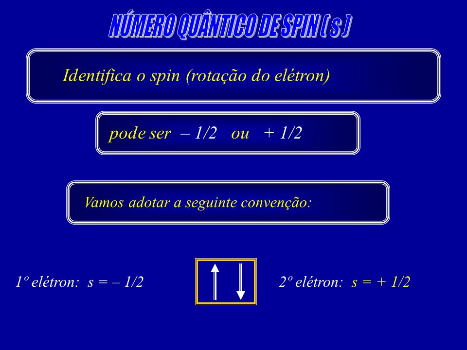 1º elétron: s = – 1/22º elétron: s = + 1/2 Identifica o spin (rotação do elétron) pode ser – 1/2 ou + 1/2 Vamos adotar a seguinte convenção: