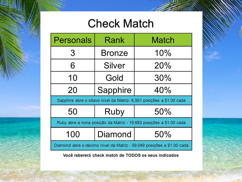 PersonalsRankMatch Check Match 10Gold30% 20Sapphire40% Sapphire abre o oitavo nível da Matriz- 6,561 posições a $1.00 cada 50Ruby50% Ruby abre a nona posição da Matriz - 19,683 posições a $1.00 cada 100Diamond50% Diamond abre o décimo nível da Matriz - 59,049 posições a $1.00 cada Você rebererá check match de TODOS os seus indicados 3Bronze10% 6Silver20%