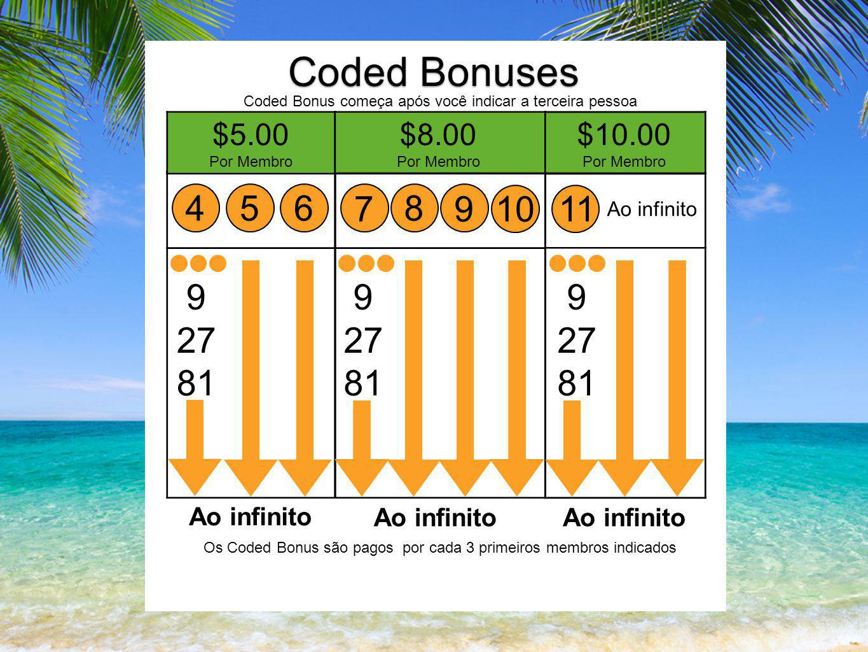 Coded Bonuses Coded Bonus começa após você indicar a terceira pessoa 456 9 27 81 Ao infinito 7 8 910 9 27 81 Ao infinito 11 9 27 81 Ao infinito Os Coded Bonus são pagos por cada 3 primeiros membros indicados $5.00 Por Membro $8.00 Por Membro $10.00 Por Membro
