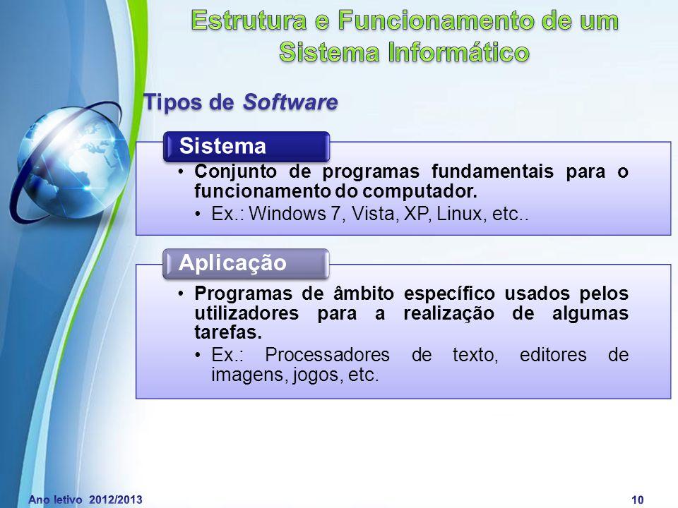 Powerpoint Templates Page 11 Esquema geral de um computador Entrada de dados Saída de informação Processamento de dados Dispositivo de Entrada Dispositivo de Saída Unidade Central de Processamento (CPU) Unidade Central de Processamento (CPU)