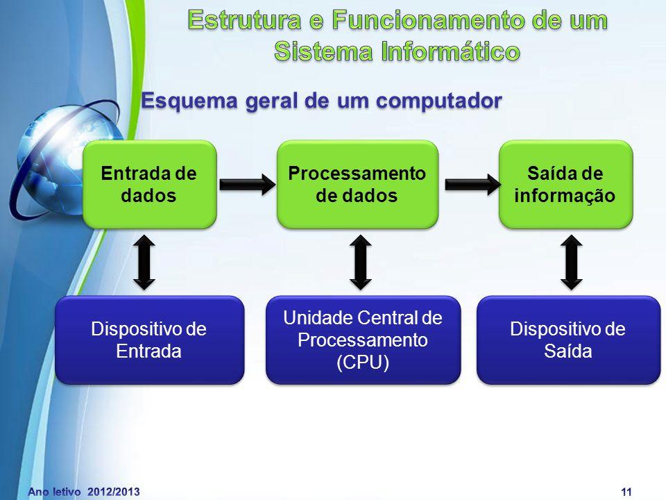 Powerpoint Templates Page 12 Esquema geral de um computador Os dados são introduzidos através dos dispositivos de entrada (input).