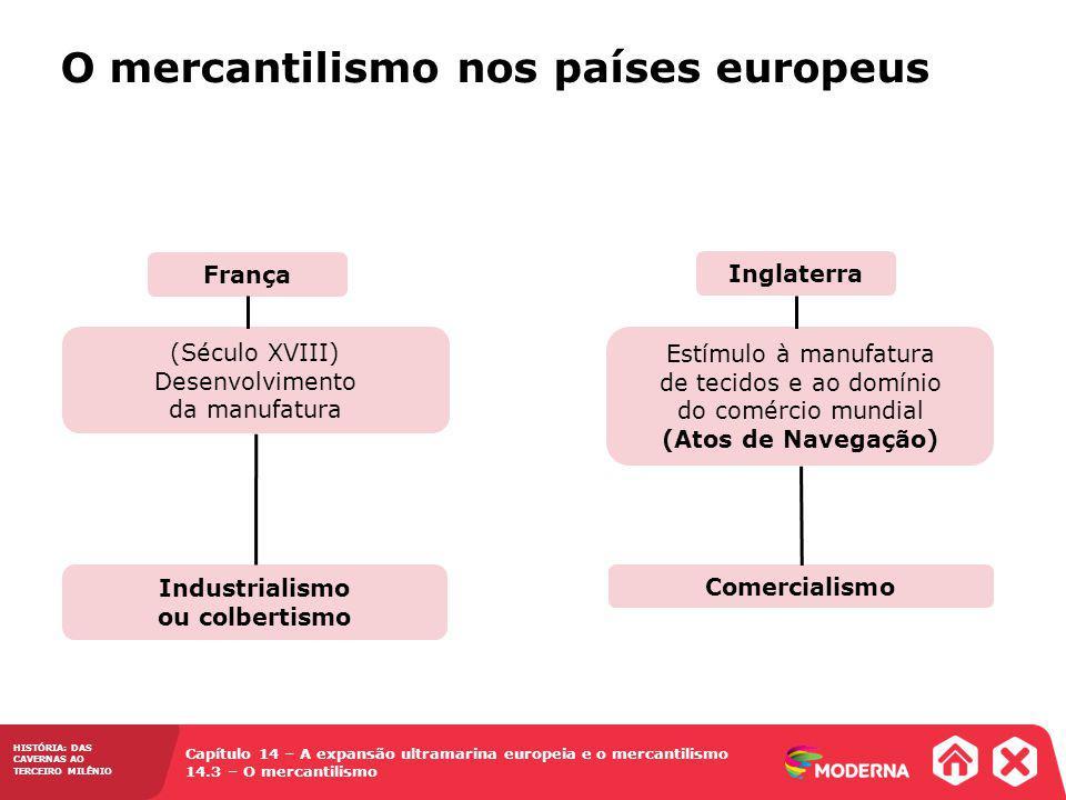 Capítulo 14 – A expansão ultramarina europeia e o mercantilismo 14.3 – O mercantilismo HISTÓRIA: DAS CAVERNAS AO TERCEIRO MILÊNIO O mercantilismo nos países europeus França Inglaterra (Século XVIII) Desenvolvimento da manufatura Estímulo à manufatura de tecidos e ao domínio do comércio mundial (Atos de Navegação) Industrialismo ou colbertismo Comercialismo