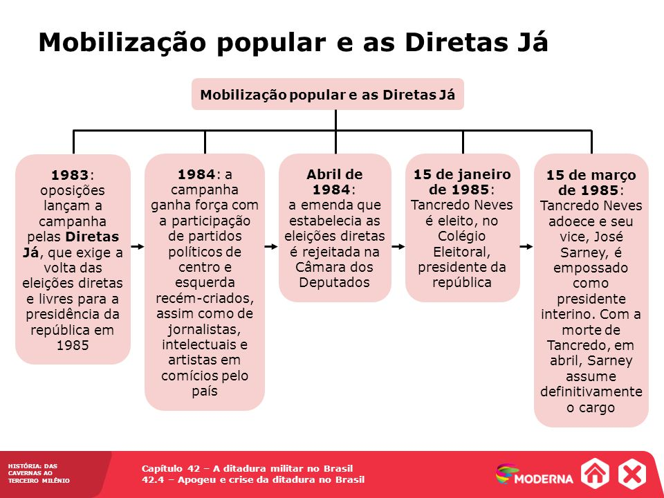 Capítulo 42 – A ditadura militar no Brasil 42.4 – Apogeu e crise da ditadura no Brasil HISTÓRIA: DAS CAVERNAS AO TERCEIRO MILÊNIO Mobilização popular