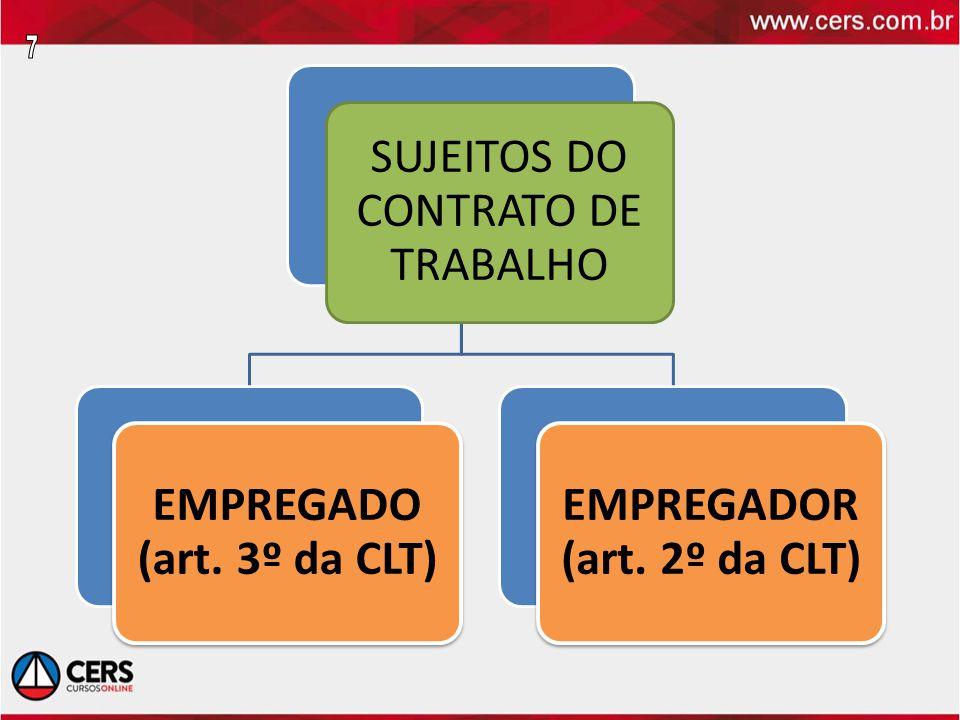 SUJEITOS DO CONTRATO DE TRABALHO EMPREGADO (art. 3º da CLT) EMPREGADOR (art. 2º da CLT)