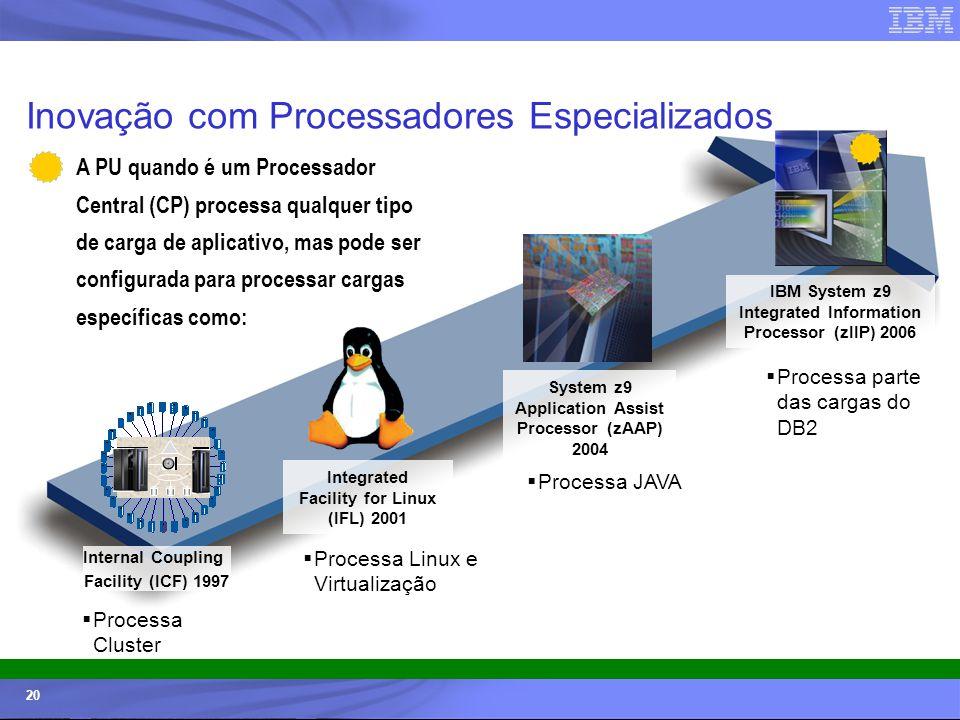 © 2006 IBM Corporation IBM Systems & Technology Group 20 Inovação com Processadores Especializados Internal Coupling Facility (ICF) 1997 Integrated Fa