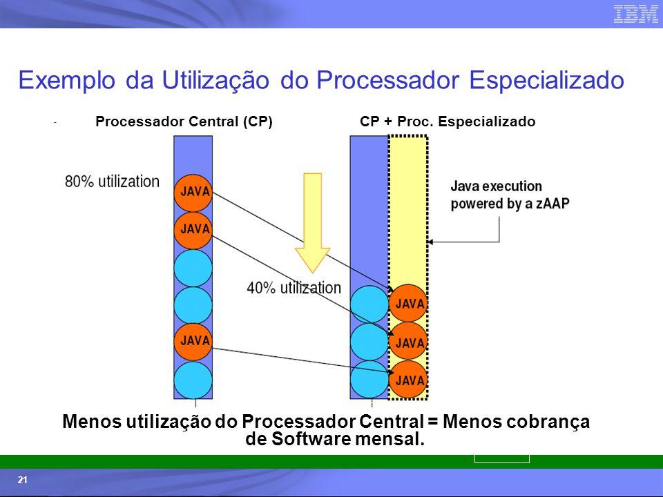 © 2006 IBM Corporation IBM Systems & Technology Group 21 Exemplo da Utilização do Processador Especializado Processador Central (CP)CP + Proc. Especia
