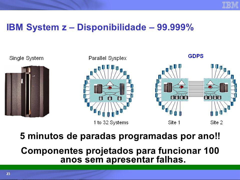 © 2006 IBM Corporation IBM Systems & Technology Group 23 IBM System z – Disponibilidade – 99.999% 5 minutos de paradas programadas por ano!! Component