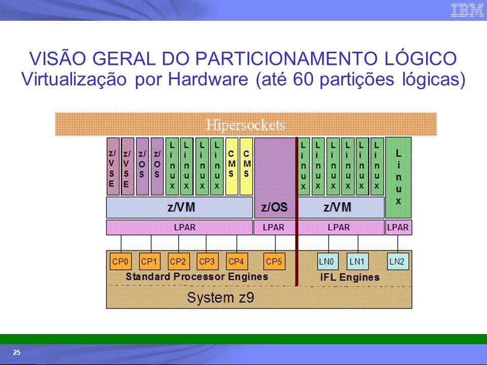 © 2006 IBM Corporation IBM Systems & Technology Group 25 VISÃO GERAL DO PARTICIONAMENTO LÓGICO Virtualização por Hardware (até 60 partições lógicas)