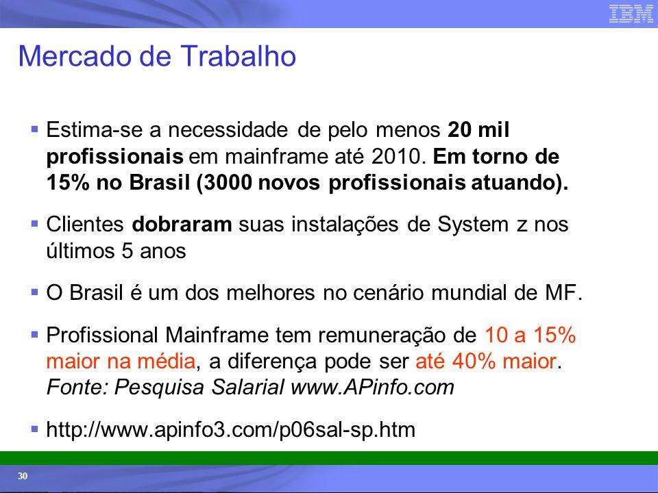 © 2006 IBM Corporation IBM Systems & Technology Group 30 Mercado de Trabalho Estima-se a necessidade de pelo menos 20 mil profissionais em mainframe a