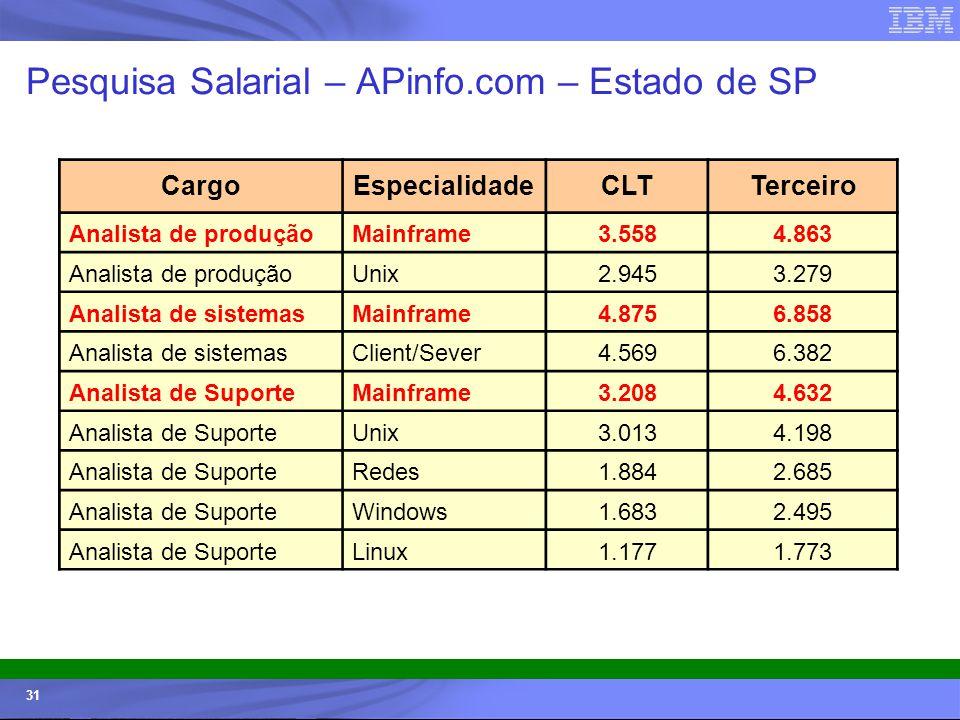 © 2006 IBM Corporation IBM Systems & Technology Group 31 Pesquisa Salarial – APinfo.com – Estado de SP CargoEspecialidadeCLTTerceiro Analista de produ