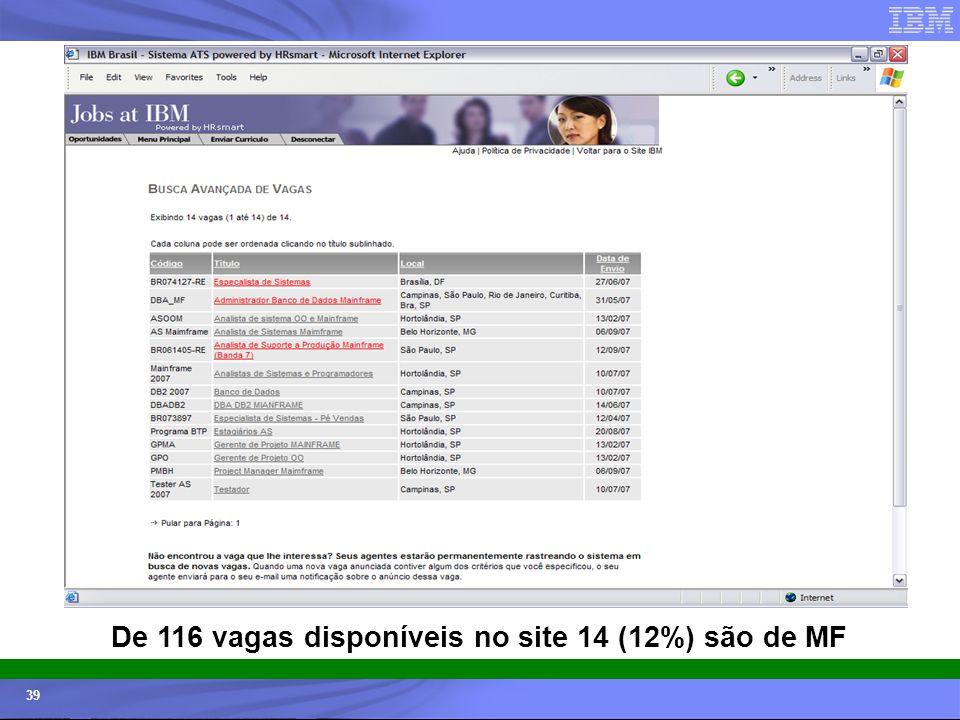 © 2006 IBM Corporation IBM Systems & Technology Group 39 De 116 vagas disponíveis no site 14 (12%) são de MF