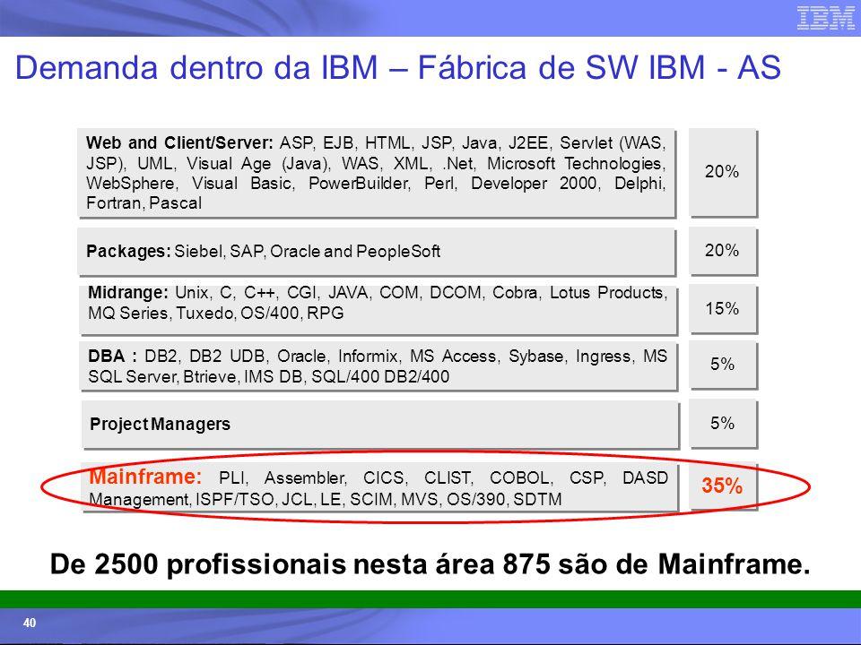 © 2006 IBM Corporation IBM Systems & Technology Group 40 Demanda dentro da IBM – Fábrica de SW IBM - AS Midrange: Unix, C, C++, CGI, JAVA, COM, DCOM,