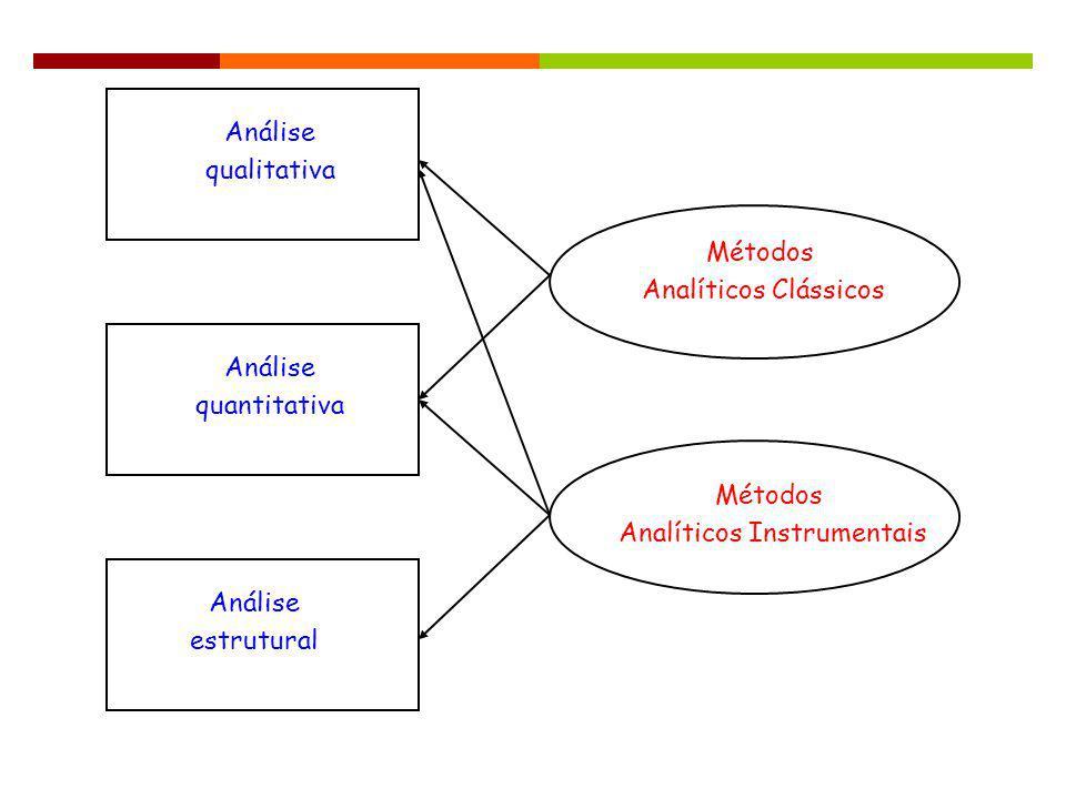 Análise qualitativa Análise quantitativa Análise estrutural Métodos Analíticos Clássicos Métodos Analíticos Instrumentais