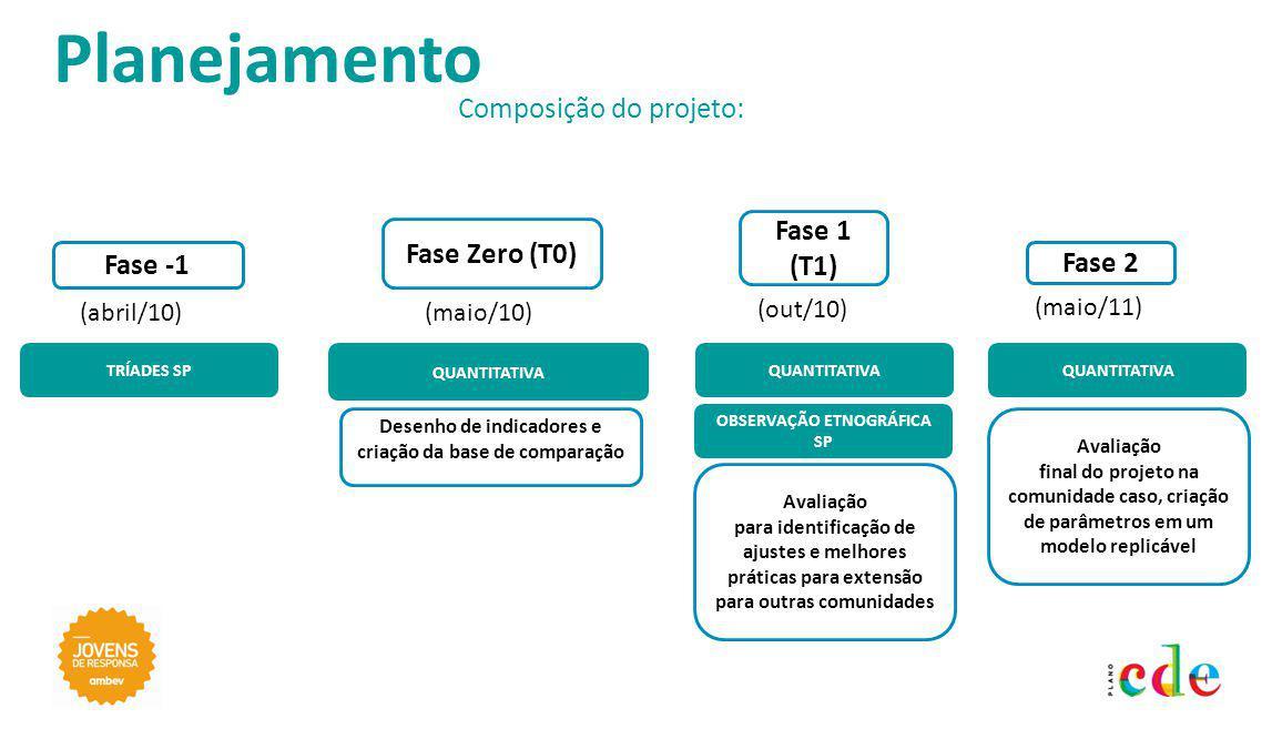 Fase Zero (T0) QUANTITATIVA Fase 1 (T1) QUANTITATIVA Avaliação final do projeto na comunidade caso, criação de parâmetros em um modelo replicável Fase 2 QUANTITATIVA Composição do projeto: Planejamento OBSERVAÇÃO ETNOGRÁFICA SP Fase -1 Avaliação para identificação de ajustes e melhores práticas para extensão para outras comunidades TRÍADES SP (maio/10) (out/10) (maio/11) (abril/10) Desenho de indicadores e criação da base de comparação