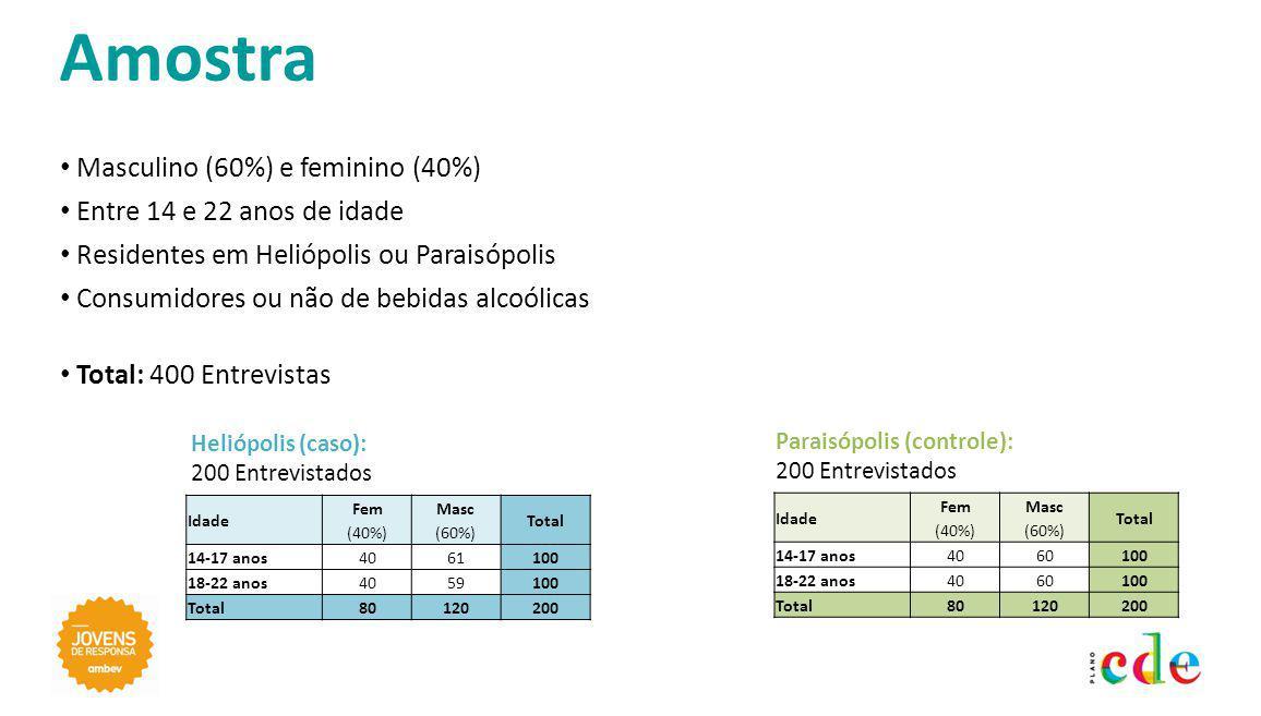 Masculino (60%) e feminino (40%) Entre 14 e 22 anos de idade Residentes em Heliópolis ou Paraisópolis Consumidores ou não de bebidas alcoólicas Total: 400 Entrevistas Idade Fem (40%) Masc (60%) Total 14-17 anos4061100 18-22 anos4059100 Total80120200 Idade Fem (40%) Masc (60%) Total 14-17 anos4060100 18-22 anos4060100 Total80120200 Heliópolis (caso): 200 Entrevistados Paraisópolis (controle): 200 Entrevistados Amostra
