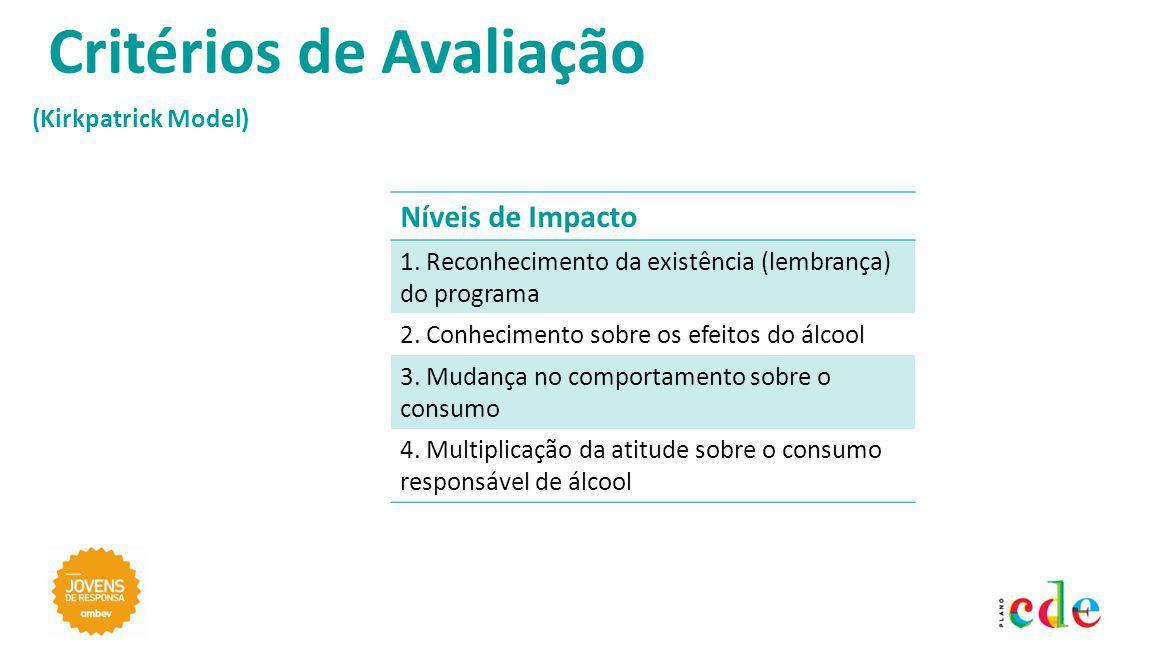 (Kirkpatrick Model) Critérios de Avaliação Níveis de Impacto 1.