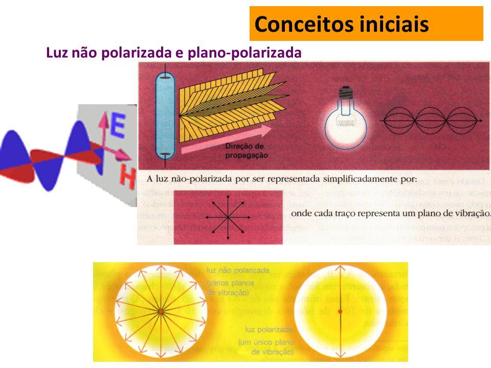 Luz não polarizada e plano-polarizada Conceitos iniciais