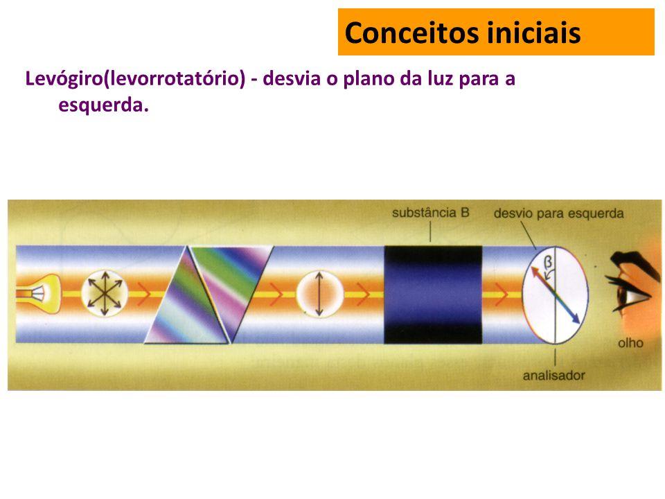 Levógiro(levorrotatório) - desvia o plano da luz para a esquerda. Conceitos iniciais
