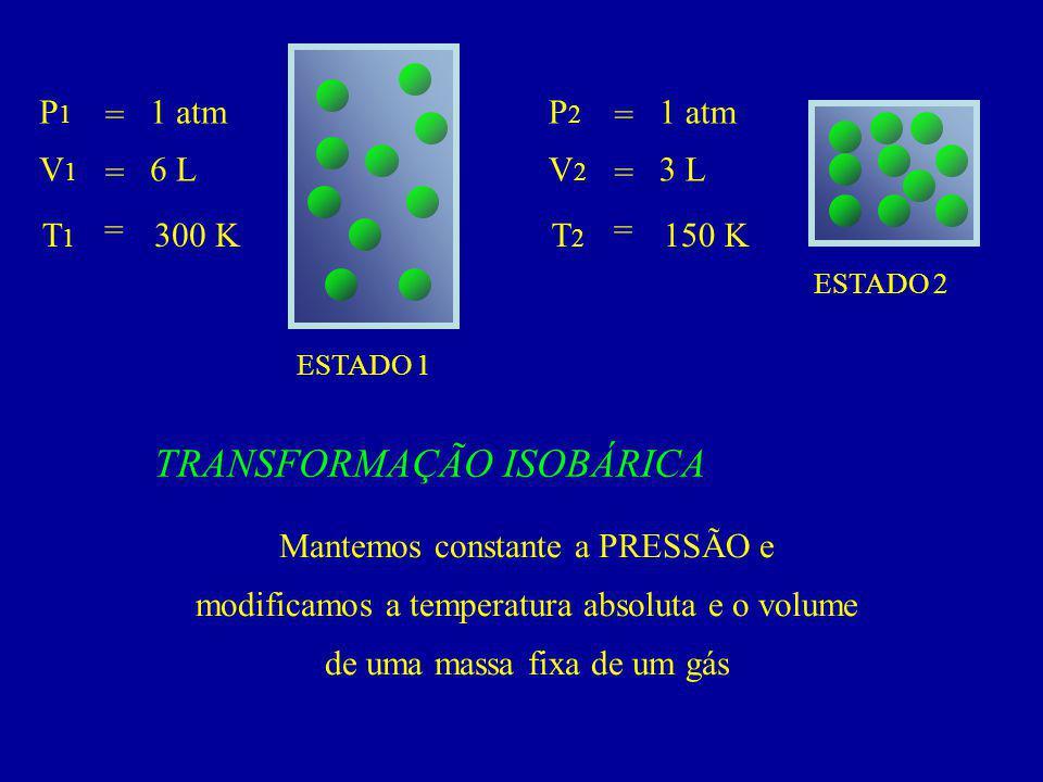 ESTADO 1 ESTADO 2 P 1 V1V1 T 1 = = = 1 atm 6 L 300 K P 2 V2V2 T2T2 = = = 1 atm 3 L 150 K TRANSFORMAÇÃO ISOBÁRICA Mantemos constante a PRESSÃO e modificamos a temperatura absoluta e o volume de uma massa fixa de um gás