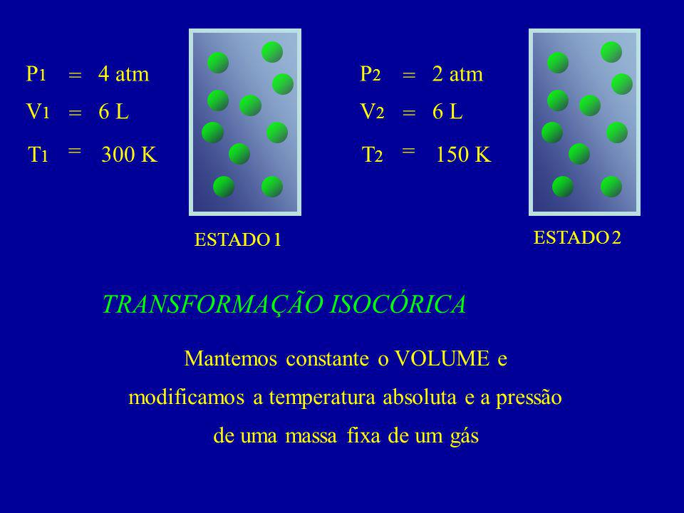 ESTADO 1 ESTADO 2 P1P1 V 1 T1T1 = = = 4 atm 6 L 300 K P2P2 V 2 T2T2 = = = 2 atm 6 L 150 K TRANSFORMAÇÃO ISOCÓRICA Mantemos constante o VOLUME e modificamos a temperatura absoluta e a pressão de uma massa fixa de um gás