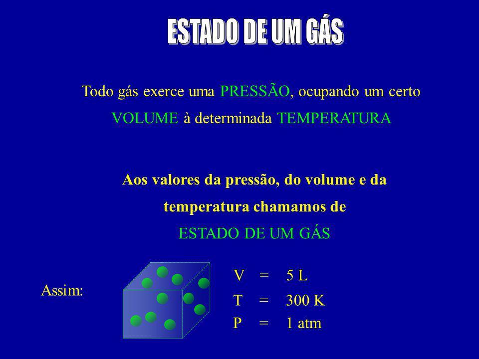 Todo gás exerce uma PRESSÃO, ocupando um certo VOLUME à determinada TEMPERATURA Aos valores da pressão, do volume e da temperatura chamamos de ESTADO DE UM GÁS Assim: V T P = = = 5 L 300 K 1 atm