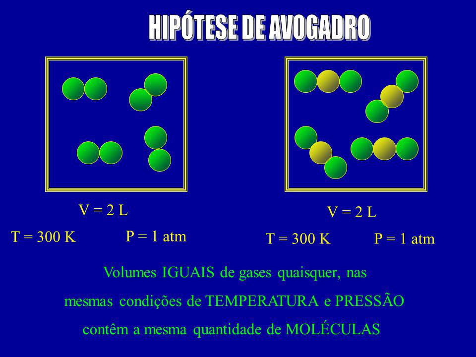 V = 2 L P = 1 atm T = 300 K Volumes IGUAIS de gases quaisquer, nas mesmas condições de TEMPERATURA e PRESSÃO contêm a mesma quantidade de MOLÉCULAS