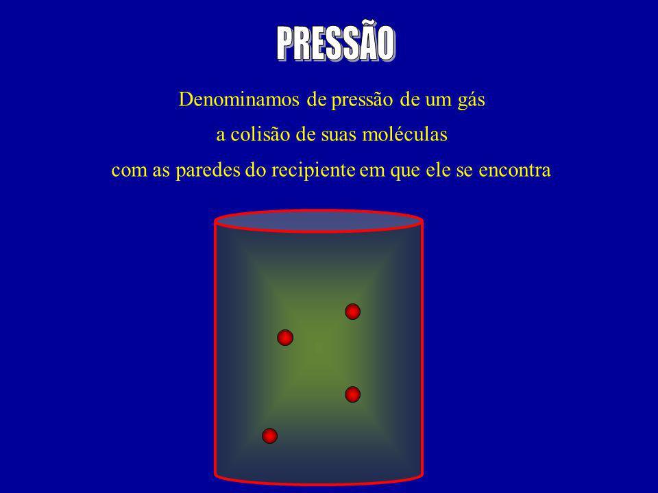 Denominamos de pressão de um gás a colisão de suas moléculas com as paredes do recipiente em que ele se encontra