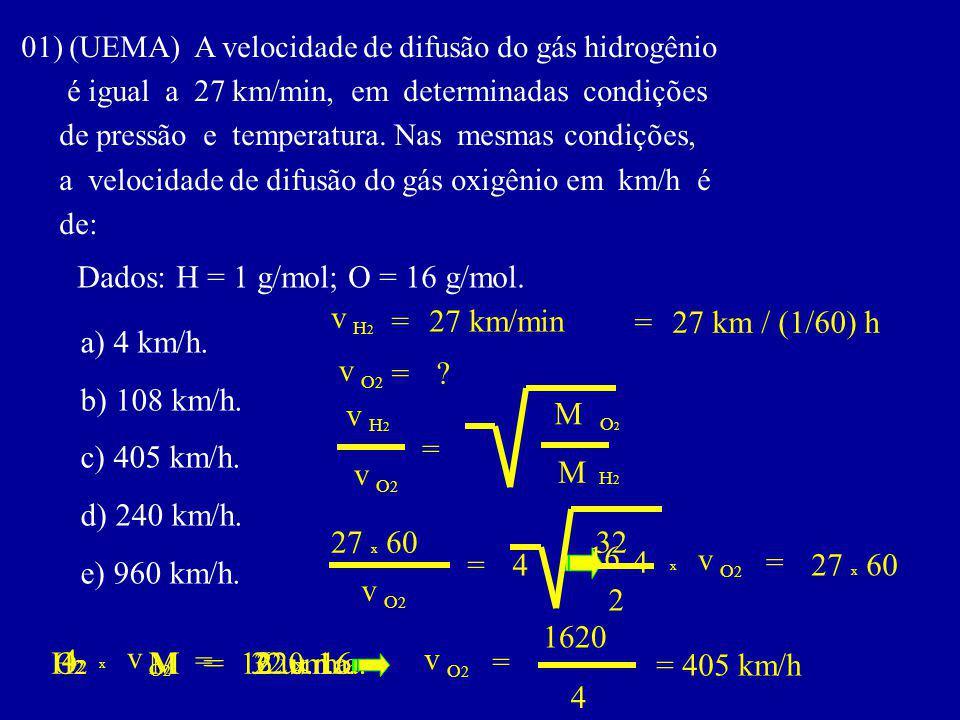 01) (UEMA) A velocidade de difusão do gás hidrogênio é igual a 27 km/min, em determinadas condições de pressão e temperatura.