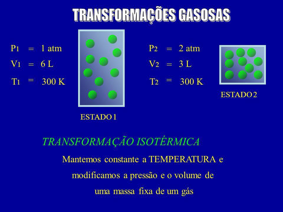 ESTADO 1 ESTADO 2 P1P1 V1V1 T 1 = = = 1 atm 6 L 300 K P2P2 V2V2 T 2 = = = 2 atm 3 L 300 K TRANSFORMAÇÃO ISOTÉRMICA Mantemos constante a TEMPERATURA e modificamos a pressão e o volume de uma massa fixa de um gás