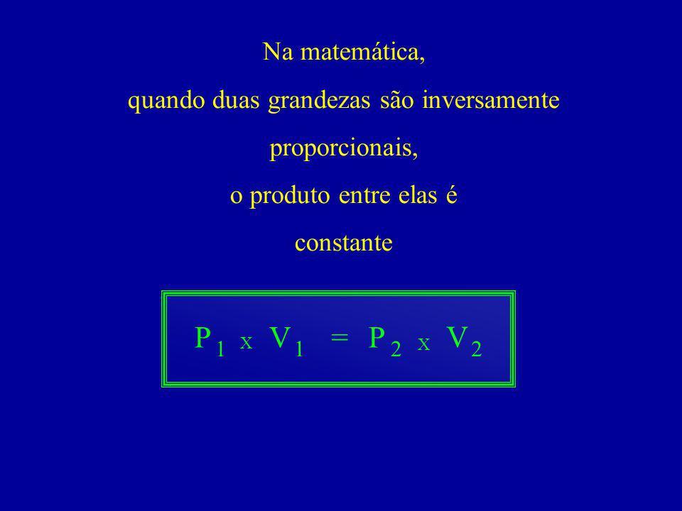Na matemática, quando duas grandezas são inversamente proporcionais, o produto entre elas é constante 2 PV V =P 211 X X