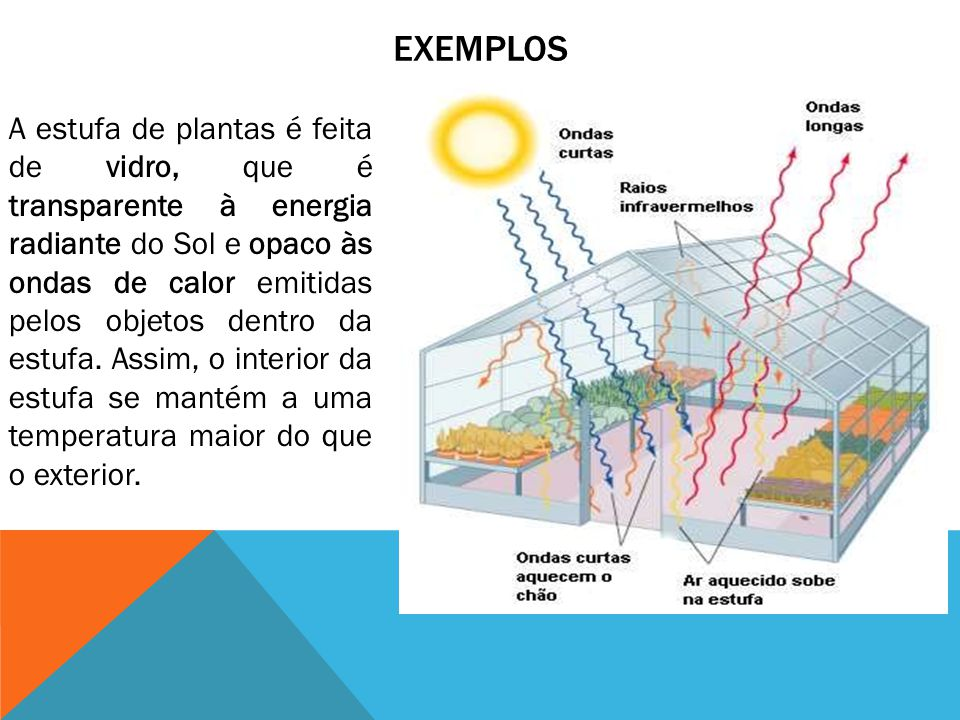 EXEMPLOS A estufa de plantas é feita de vidro, que é transparente à energia radiante do Sol e opaco às ondas de calor emitidas pelos objetos dentro da estufa.
