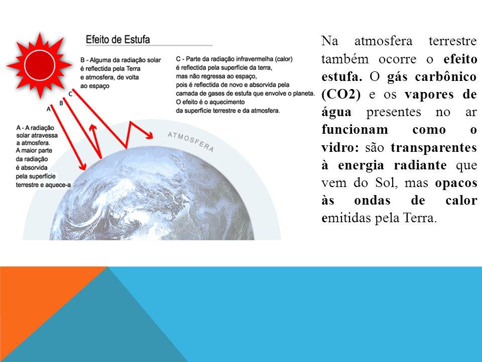 Na atmosfera terrestre também ocorre o efeito estufa. O gás carbônico (CO2) e os vapores de água presentes no ar funcionam como o vidro: são transpare