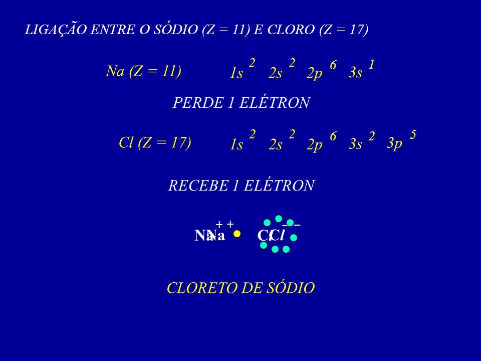 LIGAÇÃO ENTRE O SÓDIO (Z = 11) E CLORO (Z = 17) Na (Z = 11) 3s 1 2s2p 6 1s 22 PERDE 1 ELÉTRON Cl (Z = 17) 3s 2 2s2p 6 1s 22 RECEBE 1 ELÉTRON 3p 5 NaCl