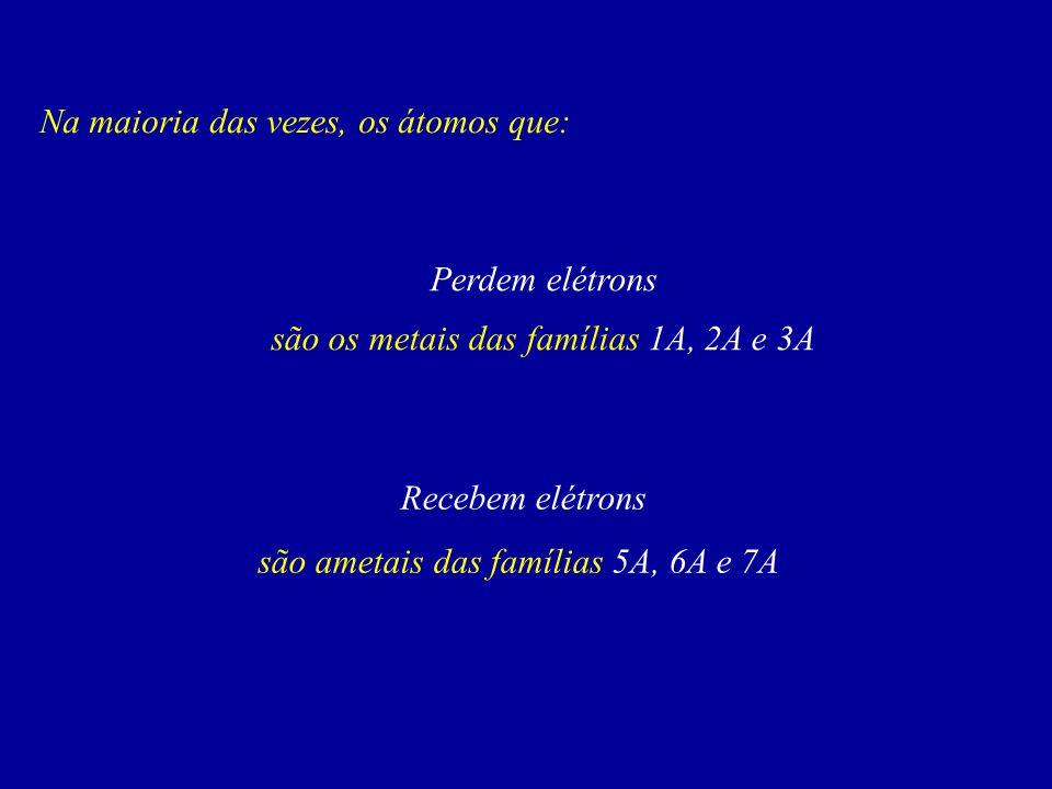 Na maioria das vezes, os átomos que: Perdem elétrons são os metais das famílias 1A, 2A e 3A Recebem elétrons são ametais das famílias 5A, 6A e 7A