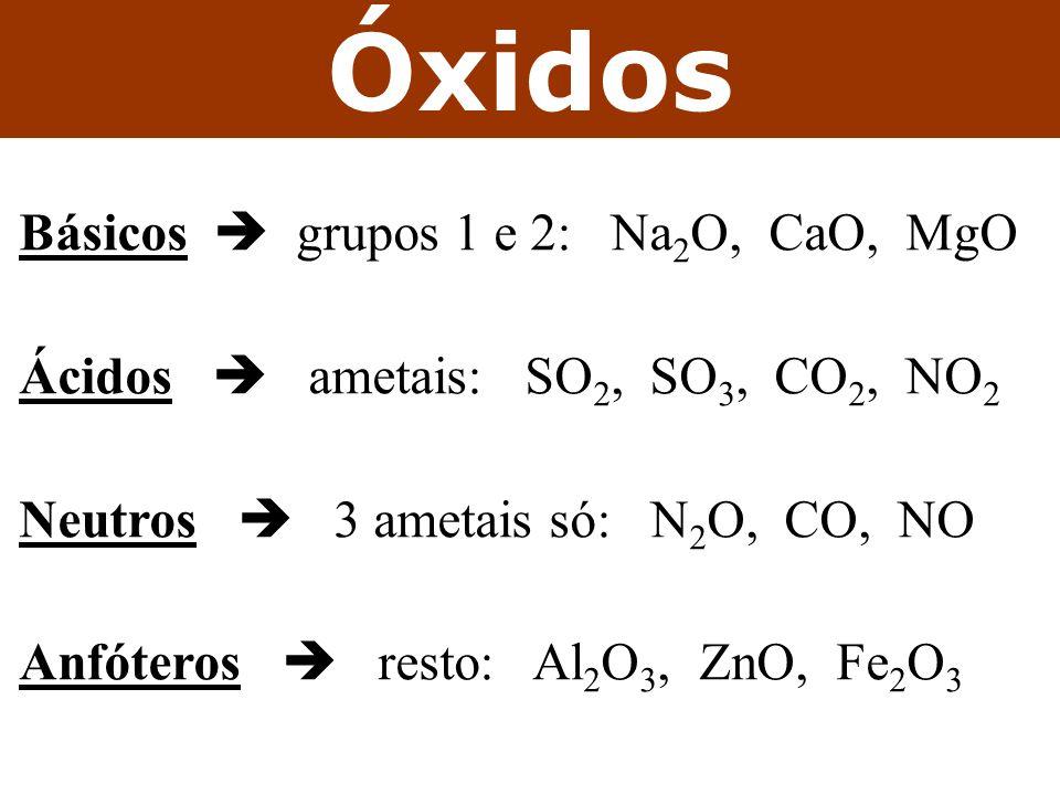 Óxidos Básicos grupos 1 e 2: Na 2 O, CaO, MgO Ácidos ametais: SO 2, SO 3, CO 2, NO 2 Neutros 3 ametais só: N 2 O, CO, NO Anfóteros resto: Al 2 O 3, Zn