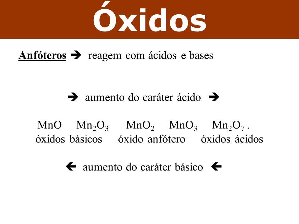 Óxidos Anfóteros reagem com ácidos e bases aumento do caráter ácido MnO Mn 2 O 3 MnO 2 MnO 3 Mn 2 O 7. óxidos básicos óxido anfótero óxidos ácidos aum