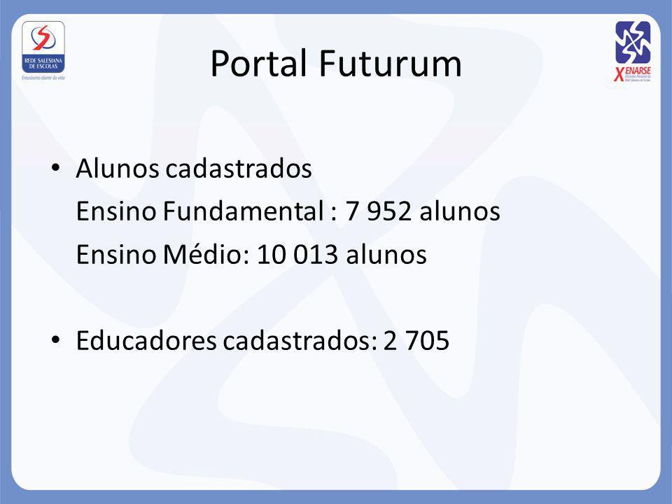 Portal Futurum Alunos cadastrados Ensino Fundamental : 7 952 alunos Ensino Médio: 10 013 alunos Educadores cadastrados: 2 705
