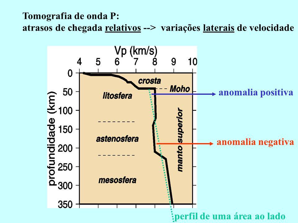 Tomografia de onda P: atrasos de chegada relativos --> variações laterais de velocidade perfil de uma área ao lado anomalia positiva anomalia negativa