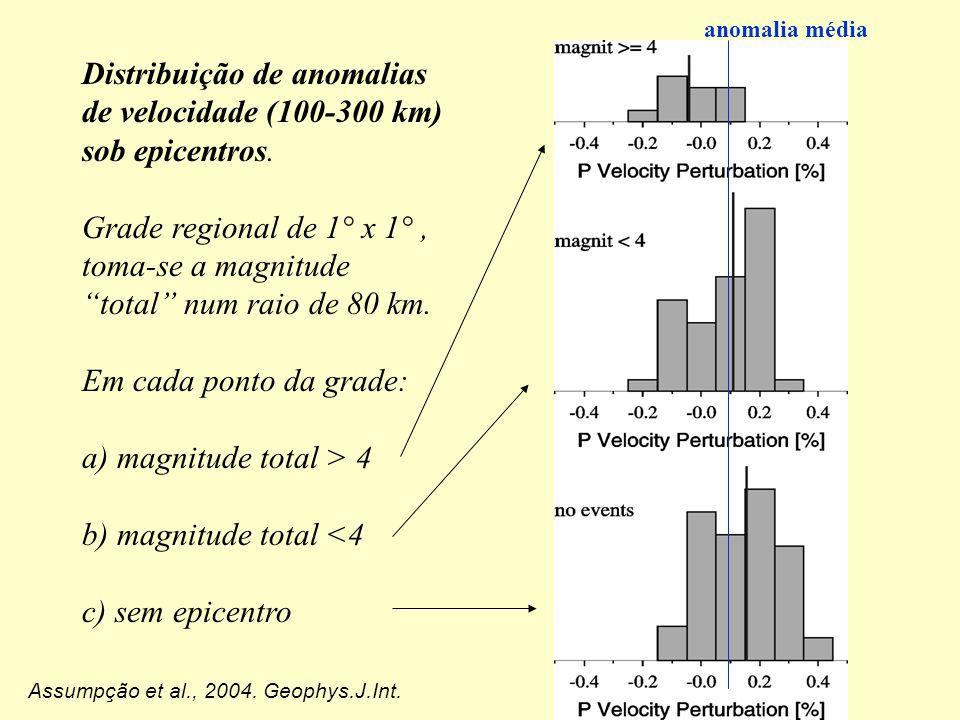 Distribuição de anomalias de velocidade (100-300 km) sob epicentros.